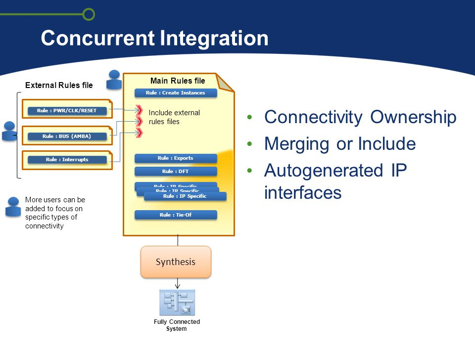 Concurrent Integration