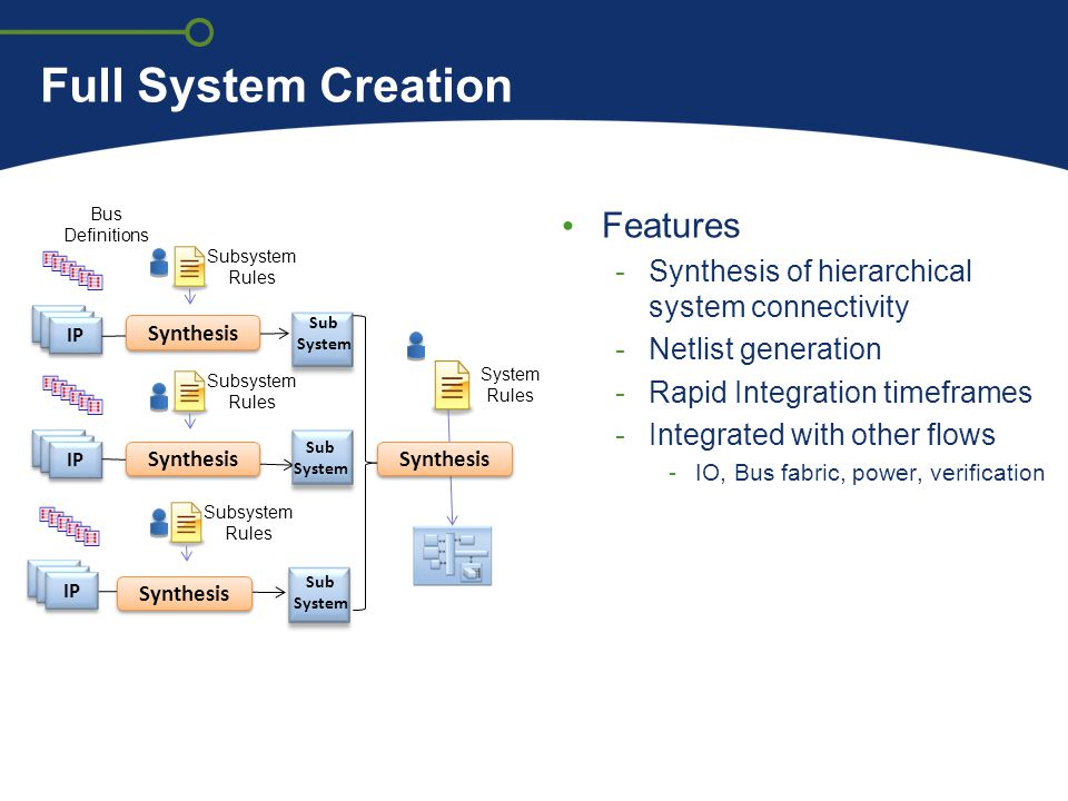 Full System Creation Features