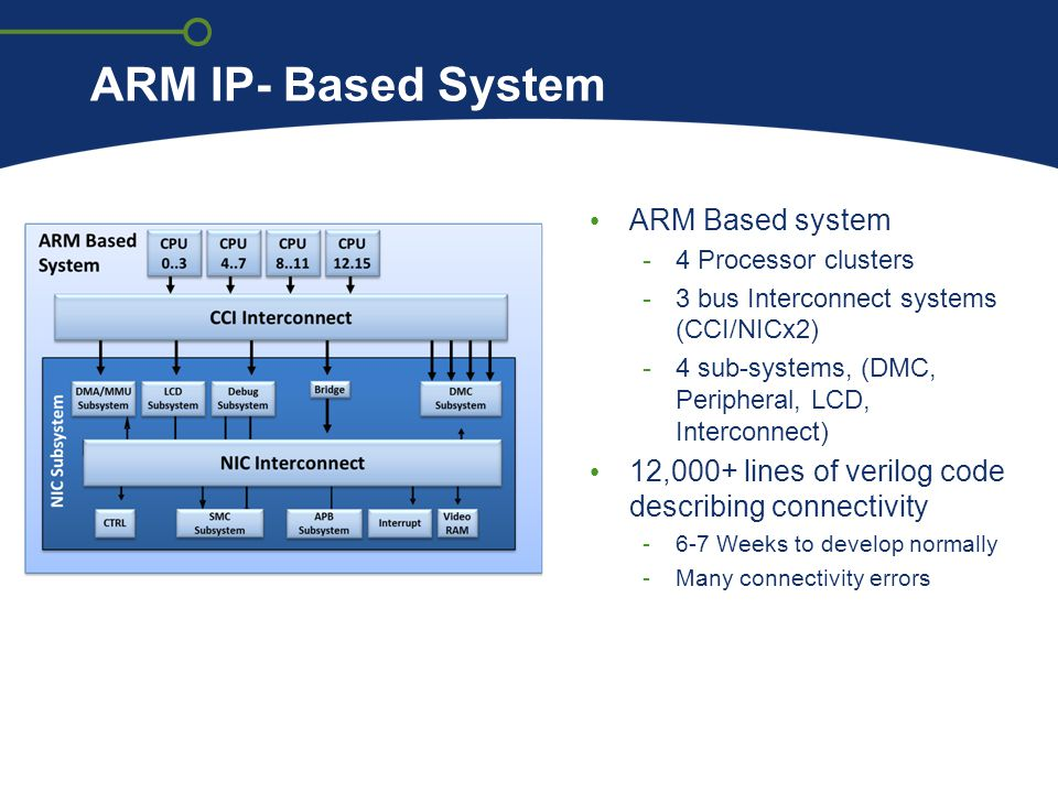 ARM IP- Based System ARM Based system