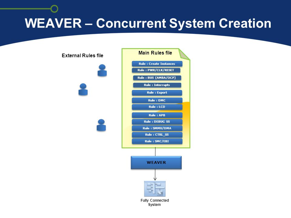 WEAVER – Concurrent System Creation