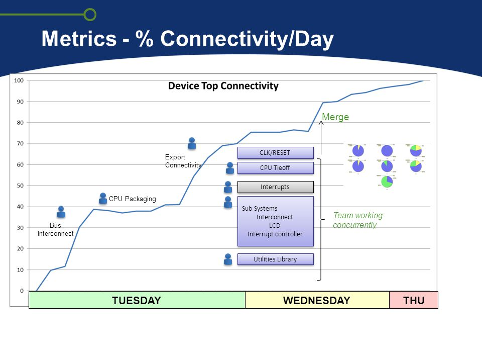 Metrics - % Connectivity/Day