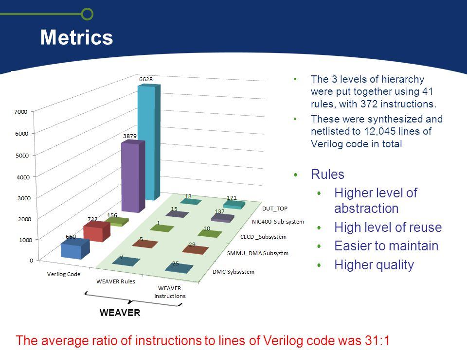 Metrics Rules Higher level of abstraction High level of reuse
