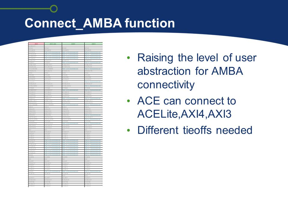 Connect_AMBA function