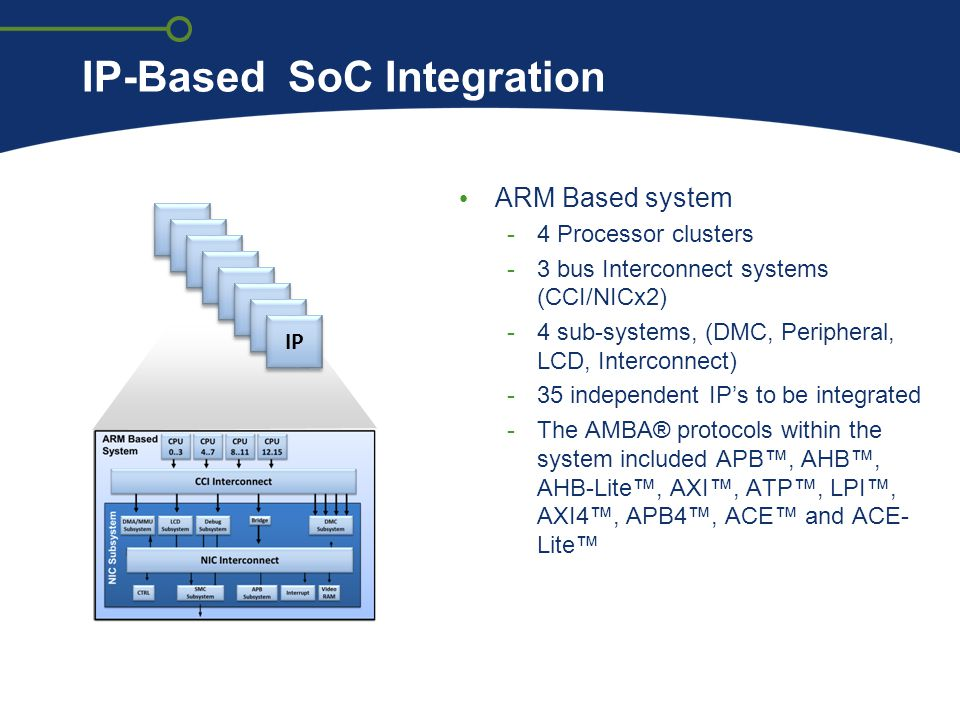 IP-Based SoC Integration