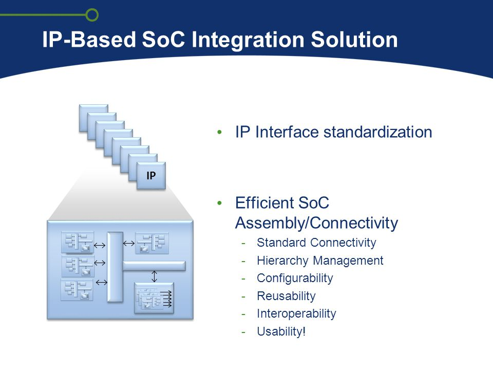 IP-Based SoC Integration Solution