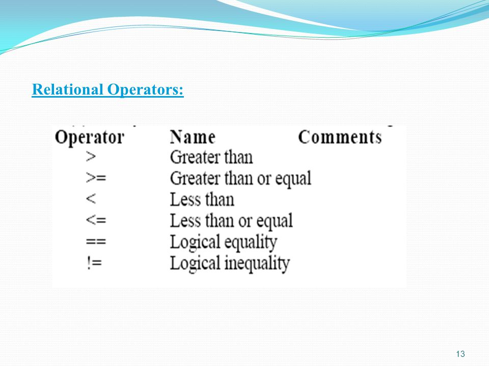 Relational Operators: