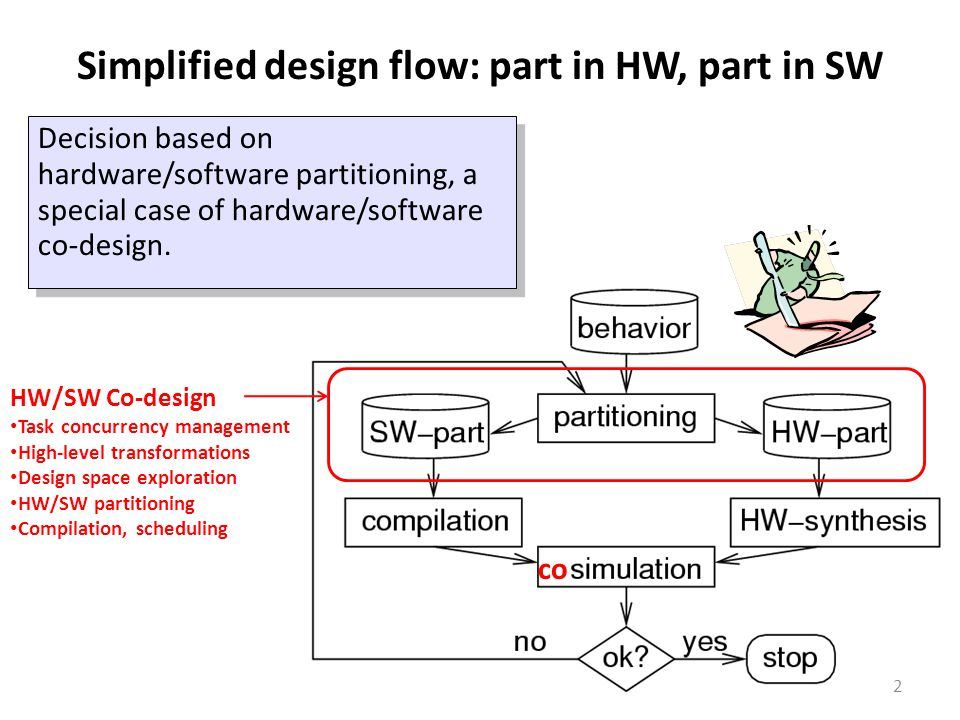 Simplified design flow: part in HW, part in SW