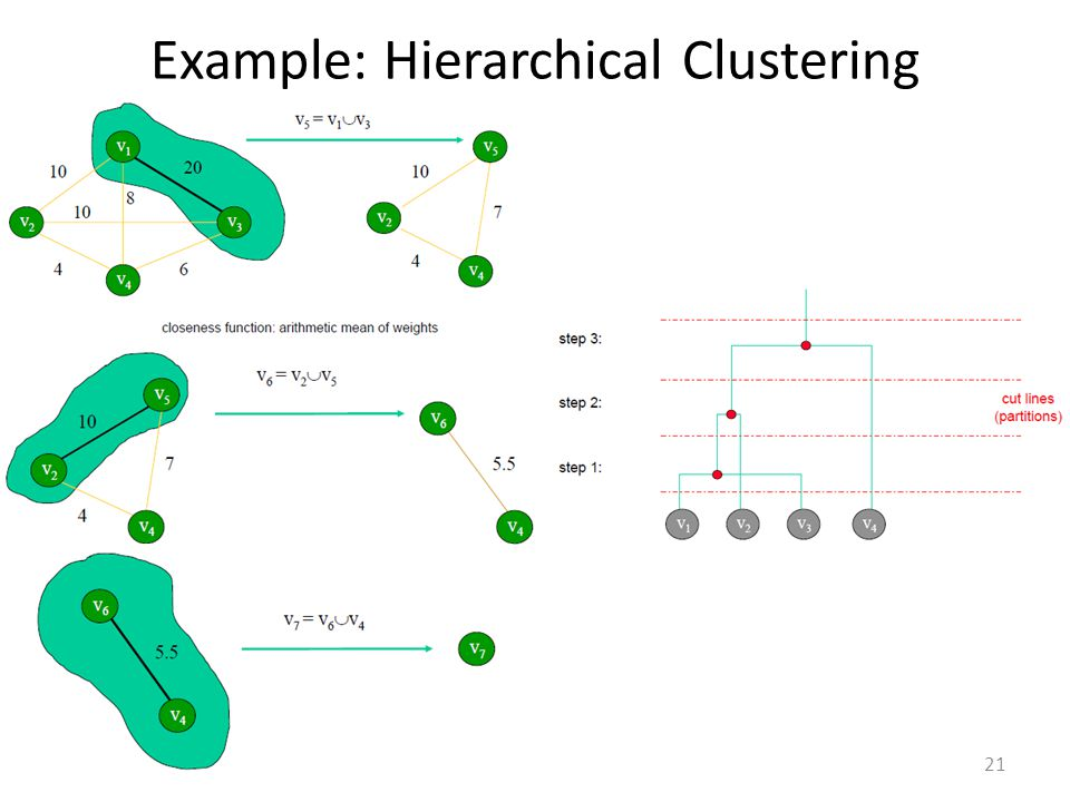 Example: Hierarchical Clustering