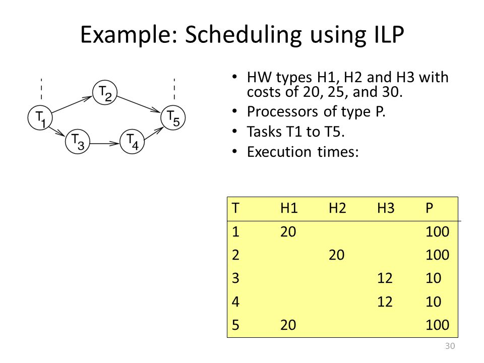 Example: Scheduling using ILP