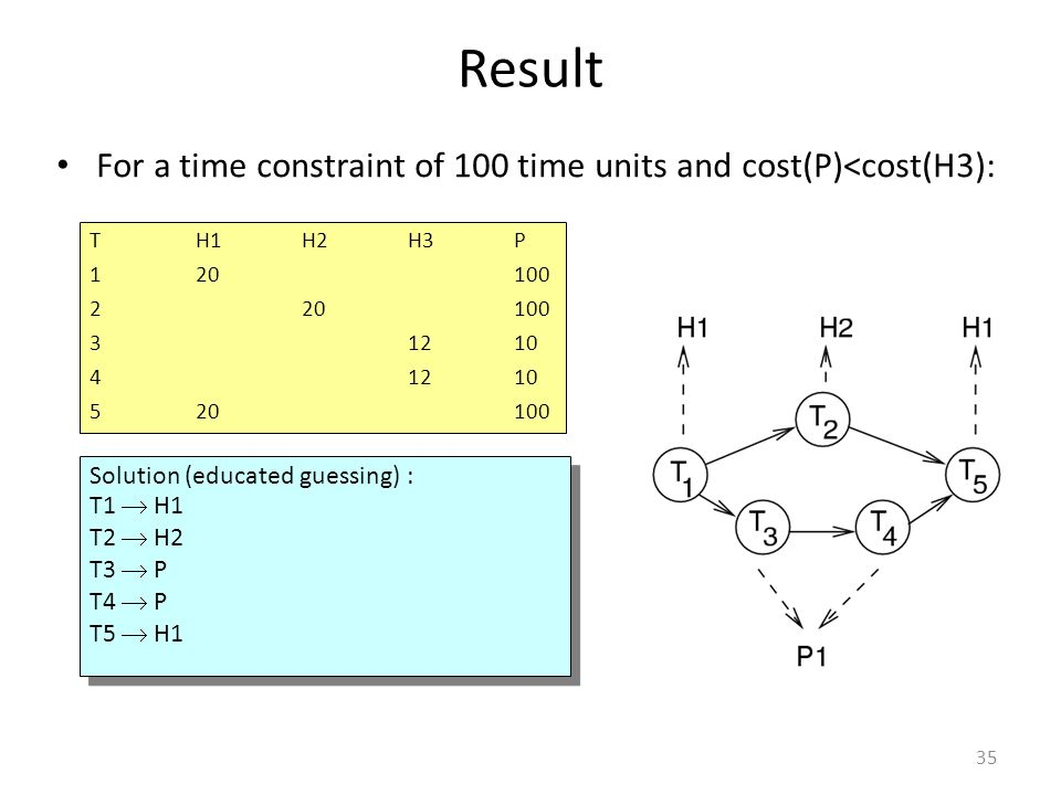 Result For a time constraint of 100 time units and cost(P)<cost(H3): T H1 H2 H3 P. 1 20 100. 2 20 100.