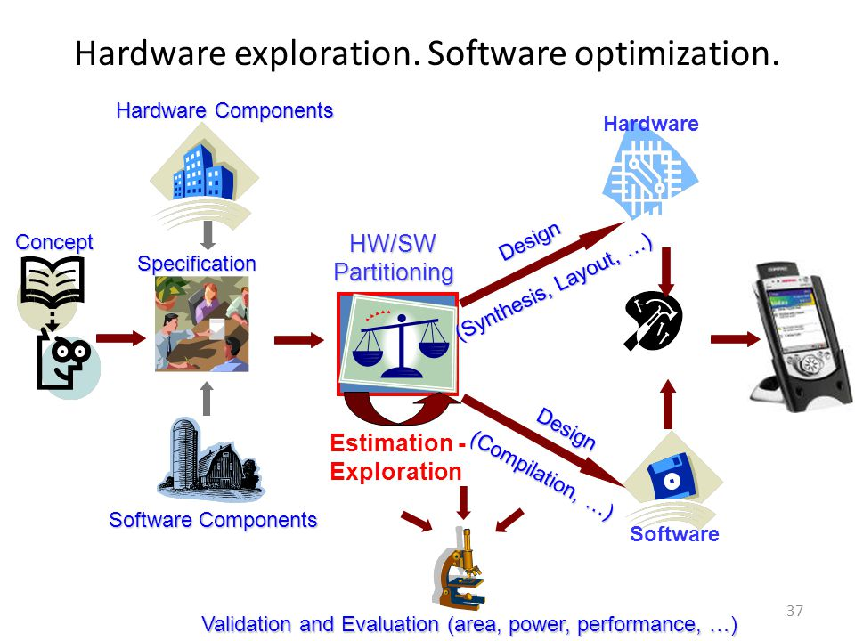 Hardware exploration. Software optimization.