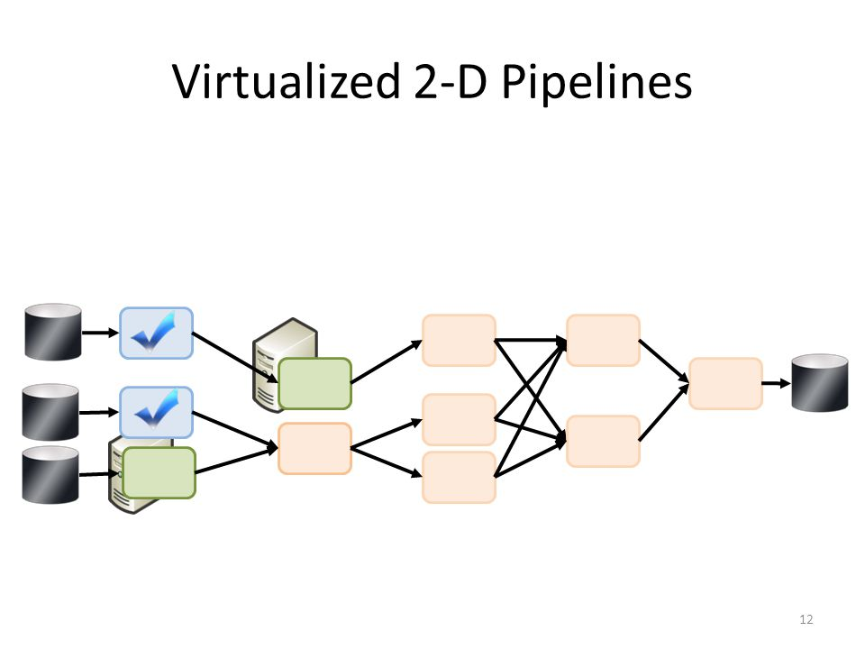 Virtualized 2-D Pipelines