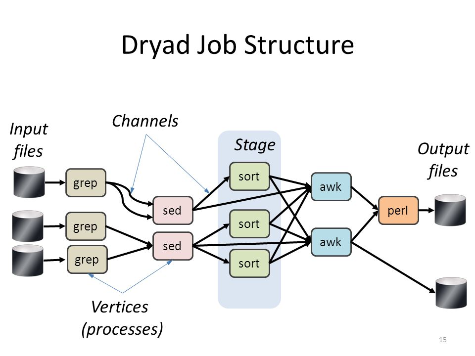 Dryad Job Structure Channels Input files Stage Output files