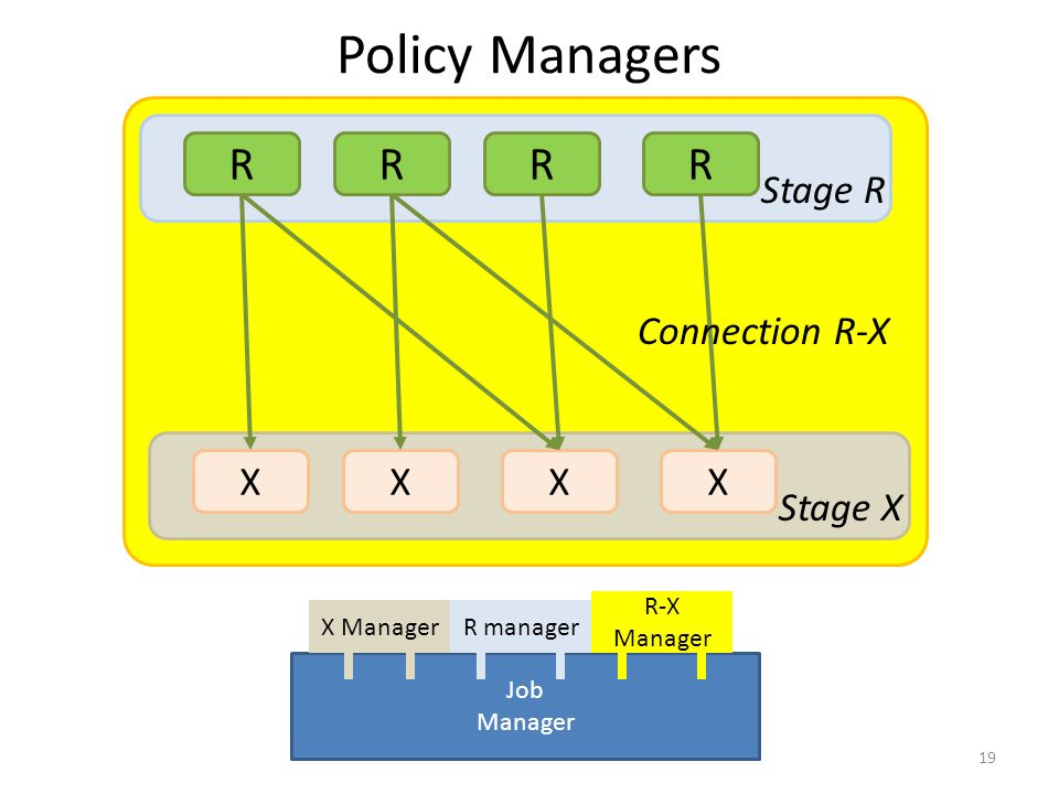 Policy Managers R R R R Stage R Connection R-X X X X X Stage X