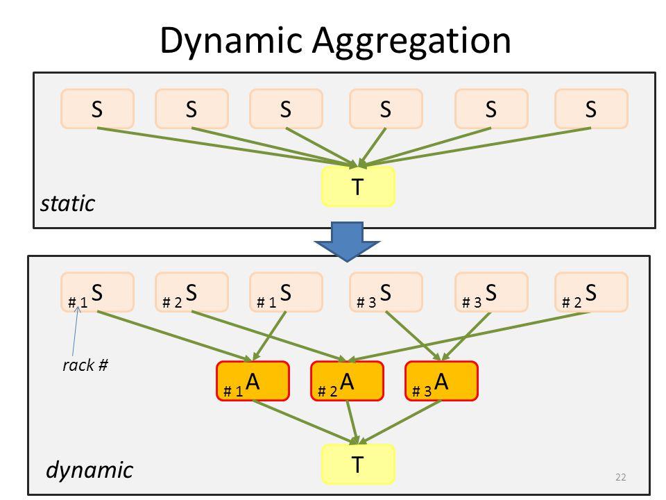 Dynamic Aggregation S S S S S S T static S S S S S S A A A T dynamic