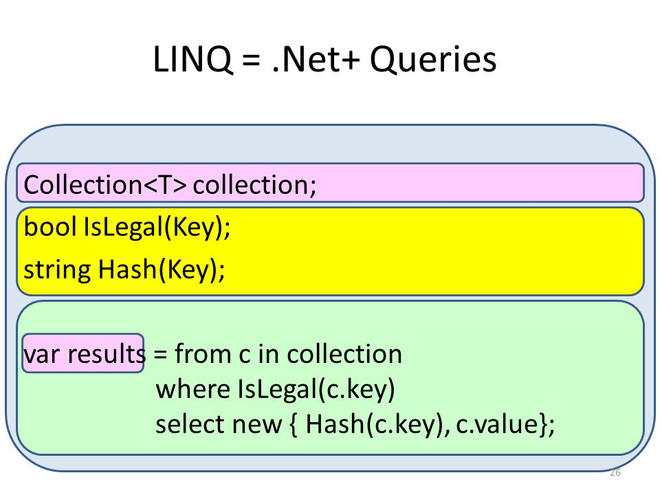 LINQ = .Net+ Queries Collection<T> collection;