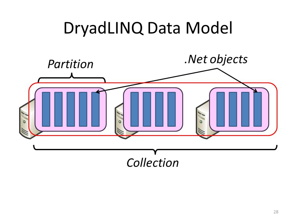 DryadLINQ Data Model .Net objects Partition Collection