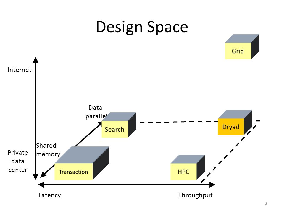 Design Space Grid Internet Data- parallel Dryad Search Shared memory