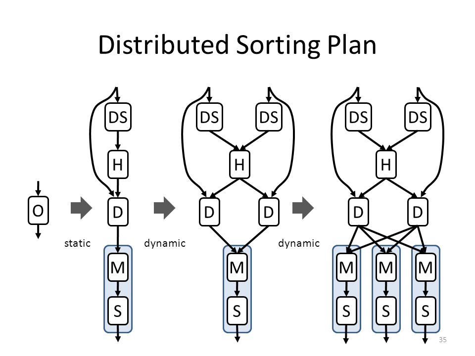 Distributed Sorting Plan