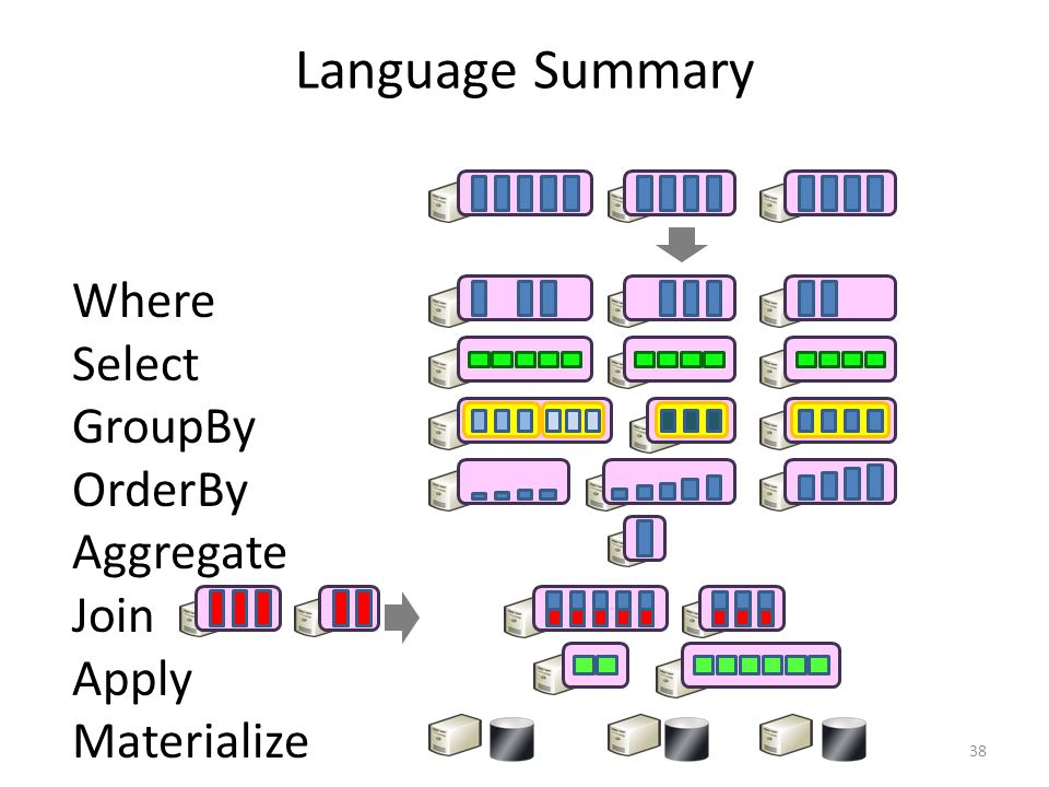 Language Summary Where Select GroupBy OrderBy Aggregate Join Apply