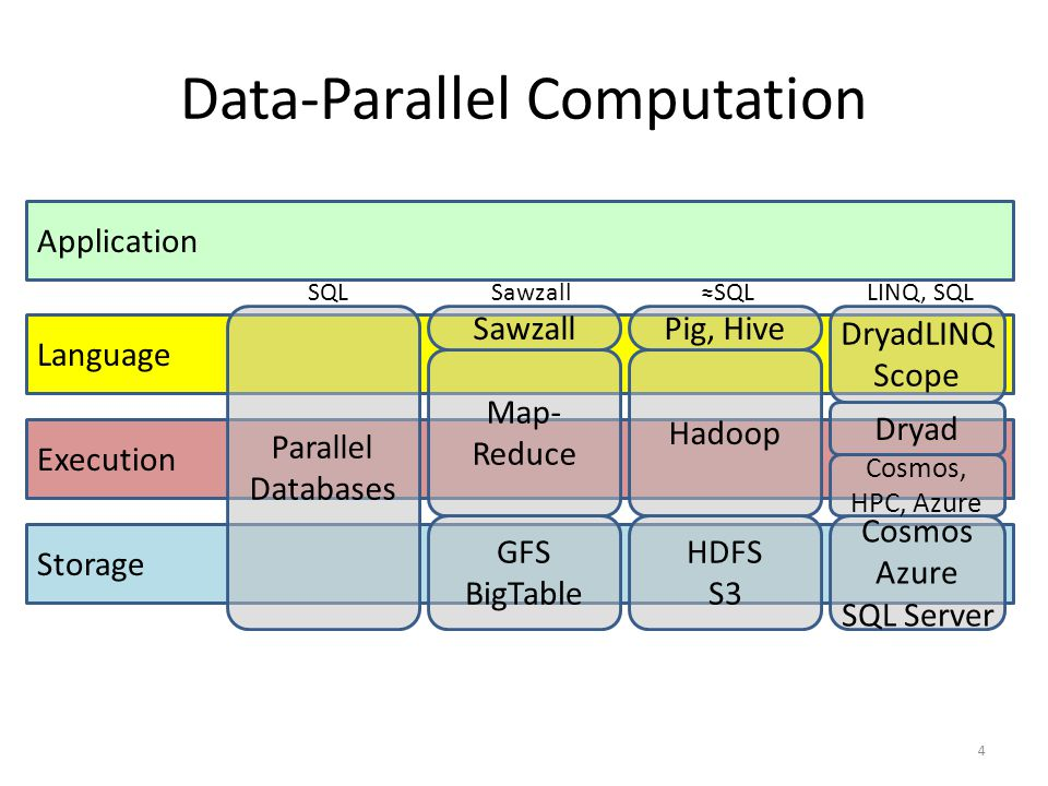 Data-Parallel Computation
