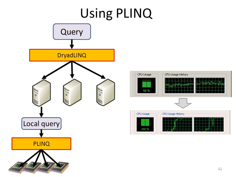 Using PLINQ Query Local query DryadLINQ PLINQ