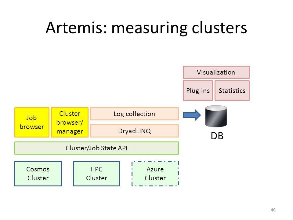 Artemis: measuring clusters