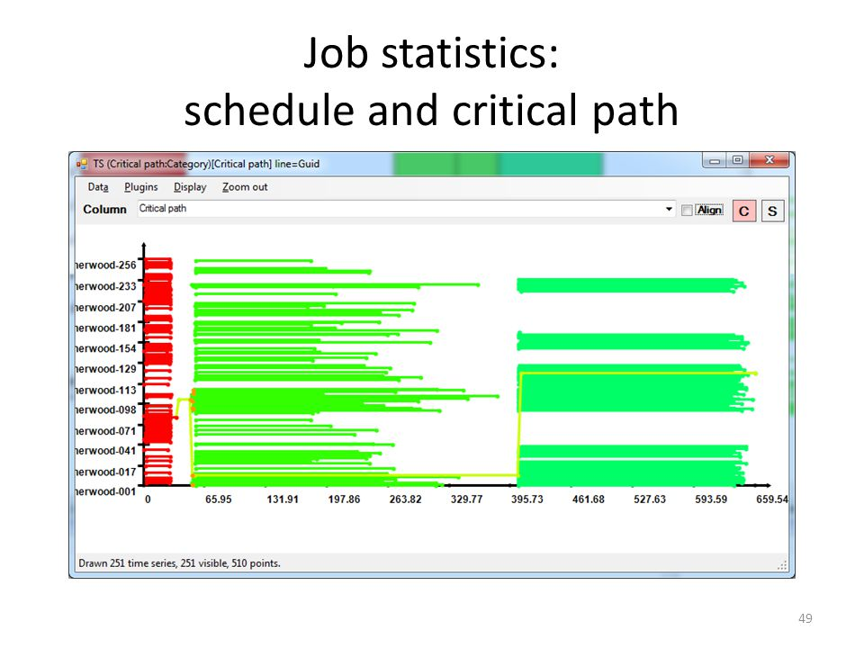 Job statistics: schedule and critical path