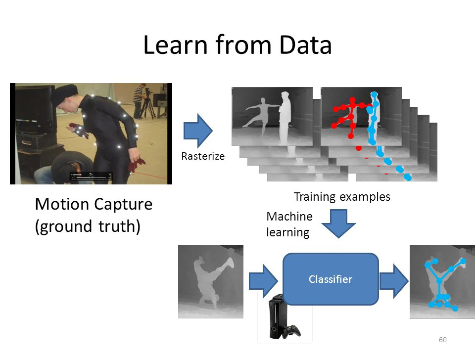 Learn from Data Motion Capture (ground truth) Training examples