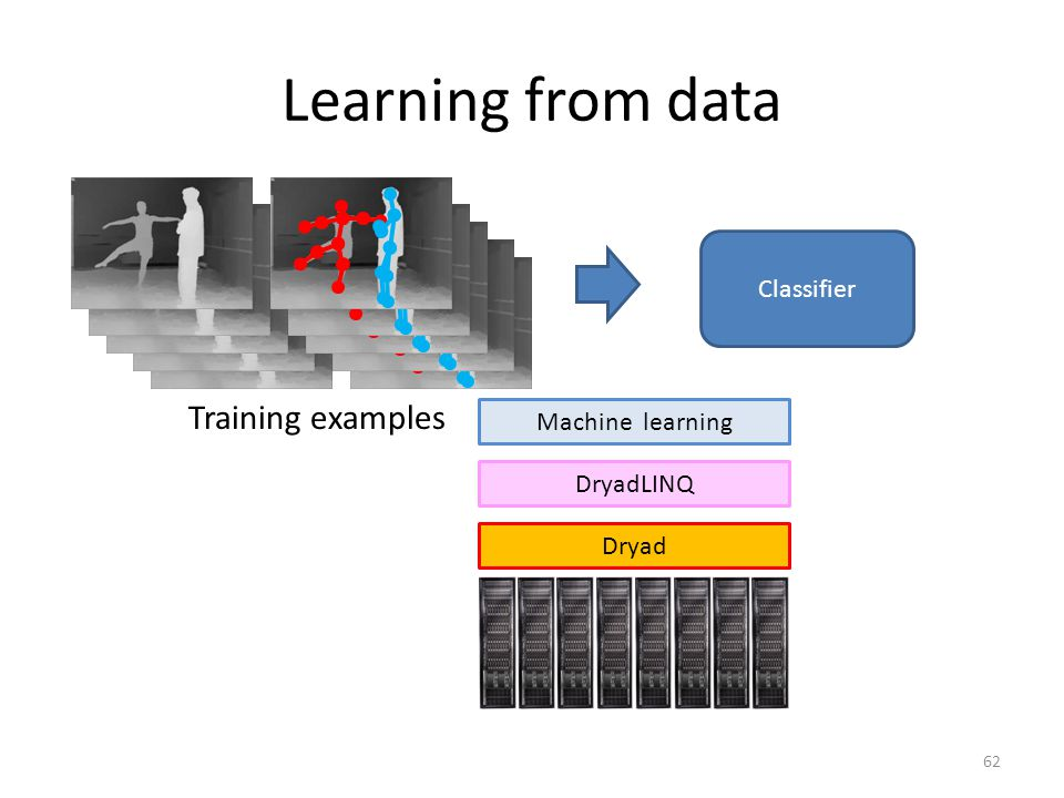 Learning from data Training examples Classifier Machine learning