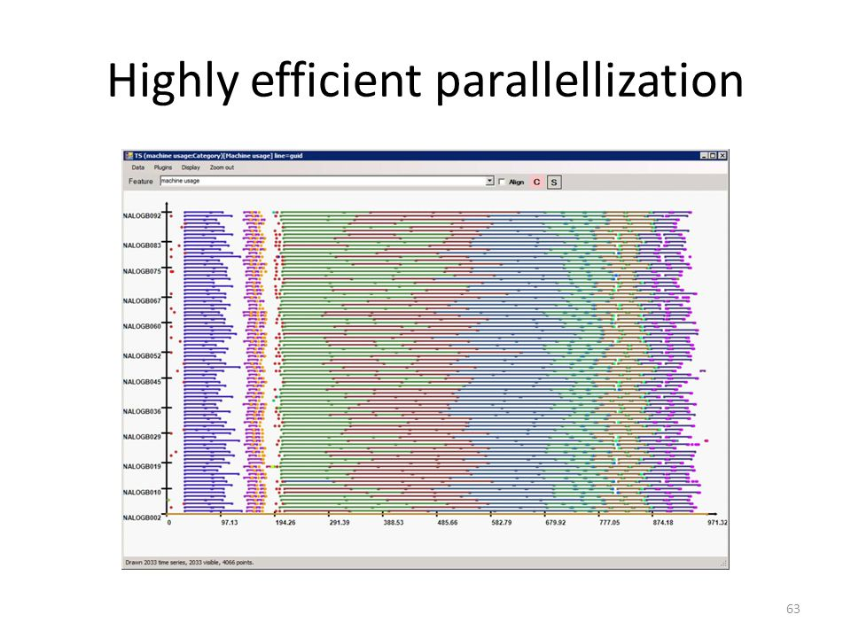 Highly efficient parallellization