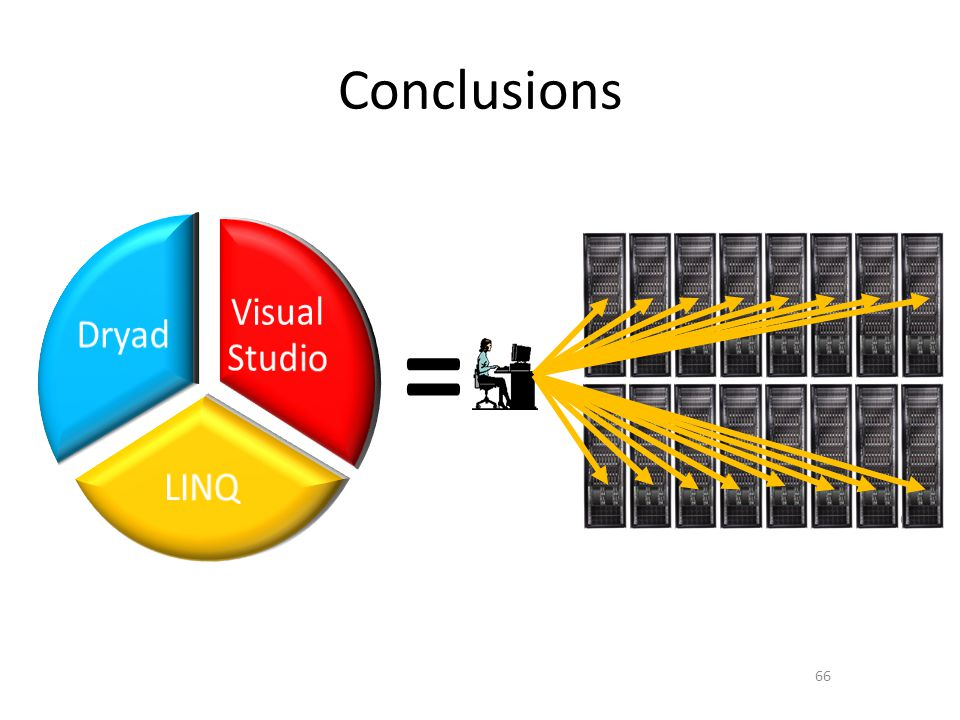 = Conclusions Visual Studio Dryad LINQ