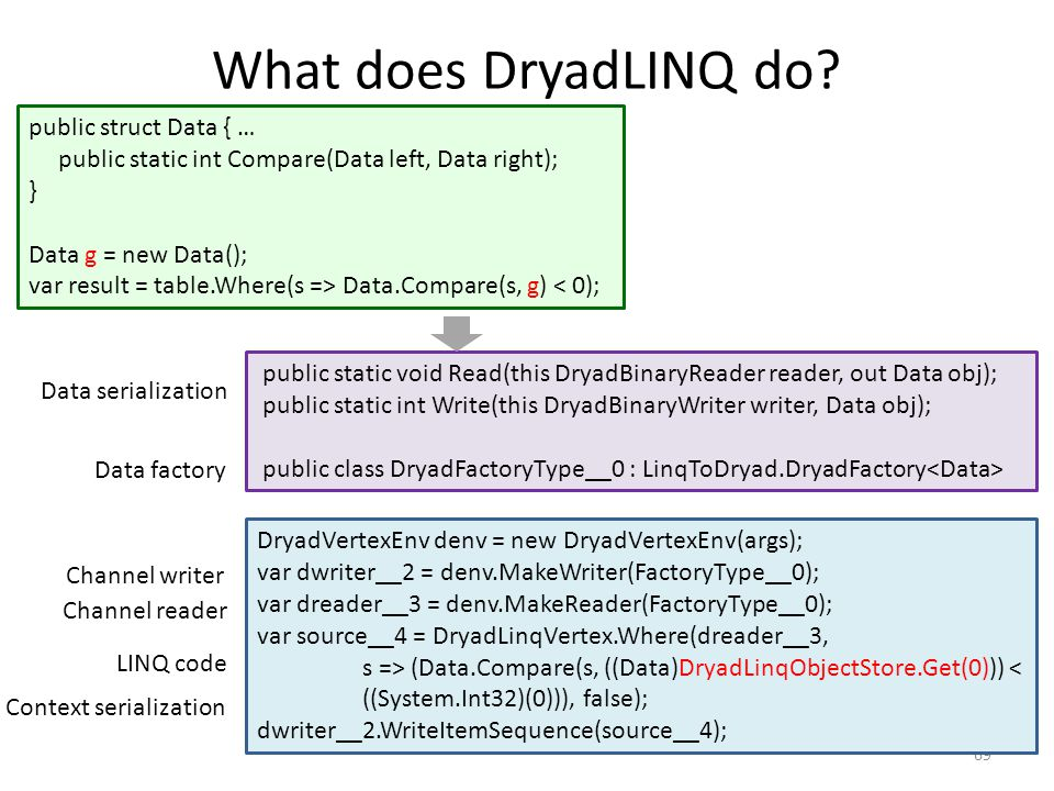 What does DryadLINQ do public struct Data { …