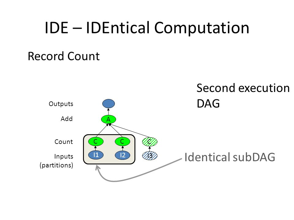 IDE – IDEntical Computation