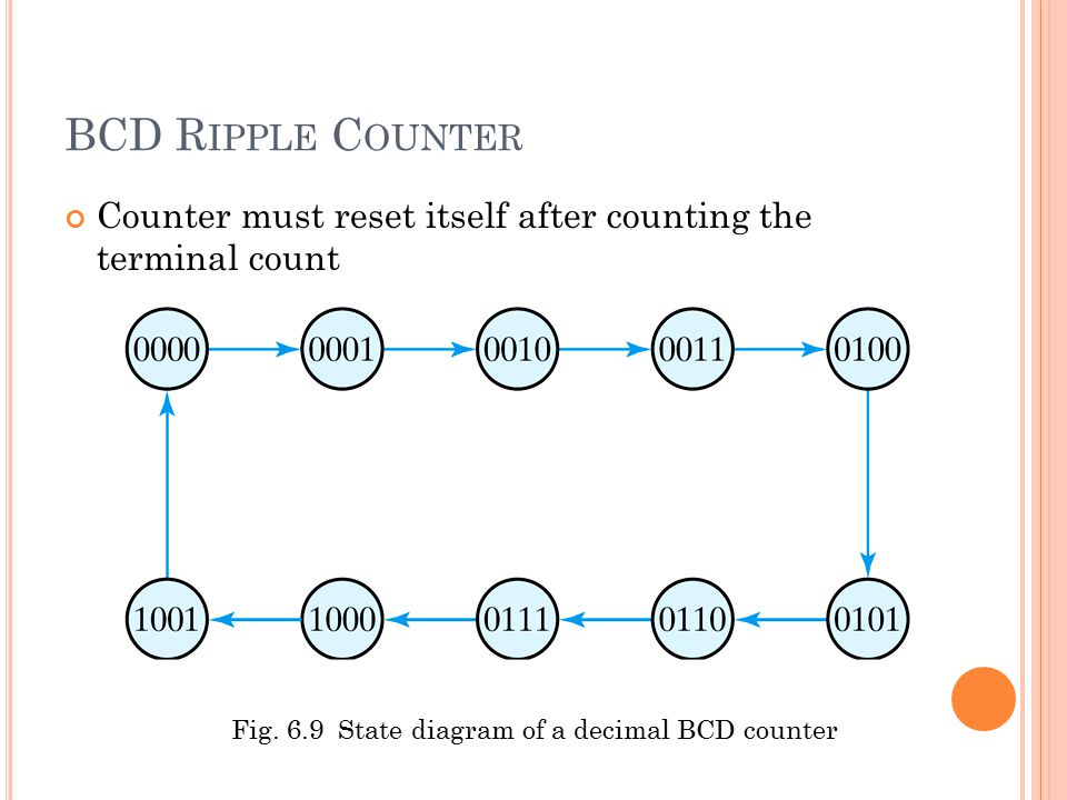 Fig. 6.9 State diagram of a decimal BCD counter