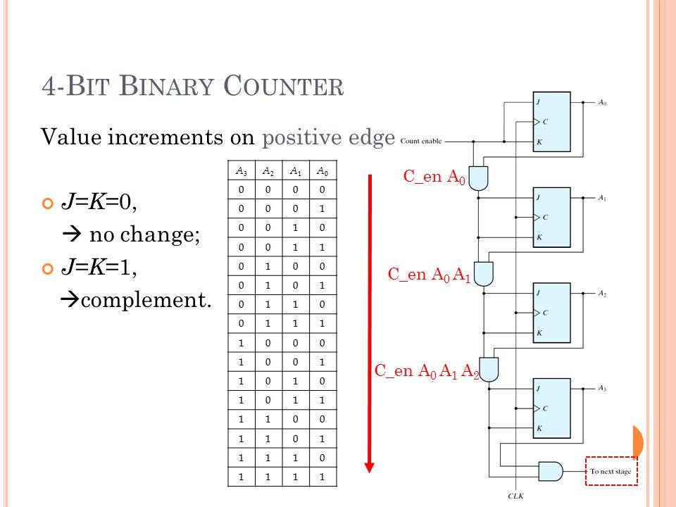 4-Bit Binary Counter Value increments on positive edge J=K=0,