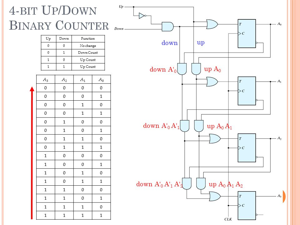 4-bit Up/Down Binary Counter