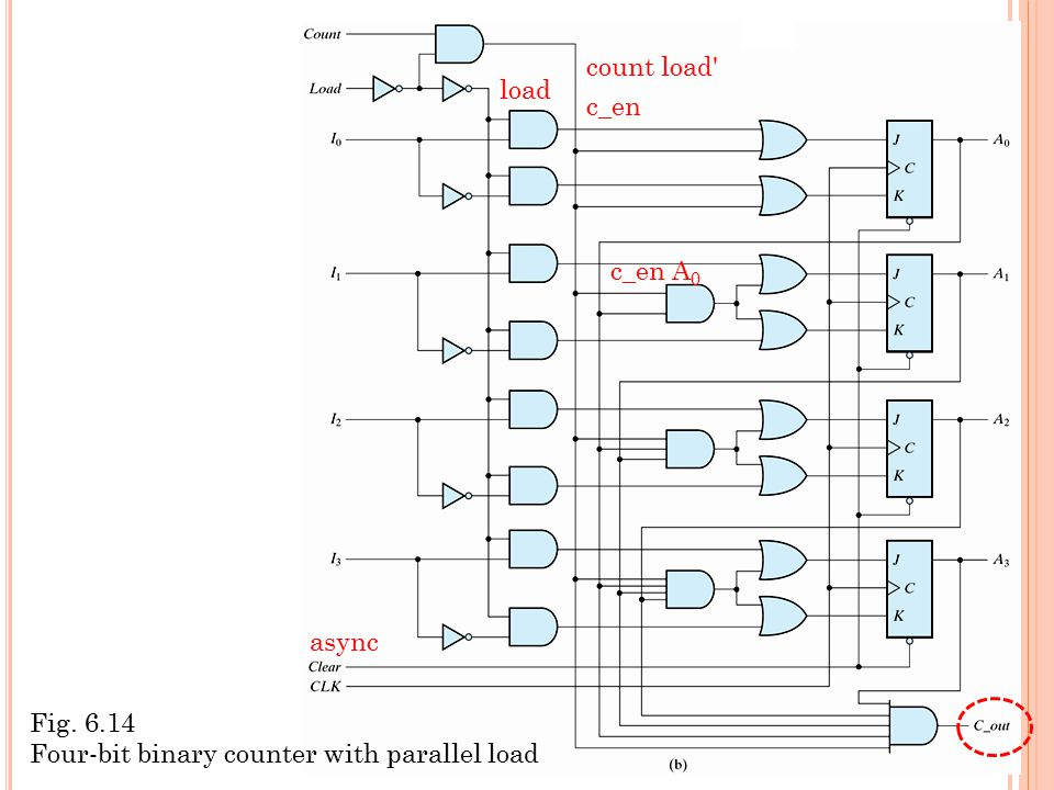 count load load c_en c_en A0 async Fig. 6.14 Four-bit binary counter with parallel load