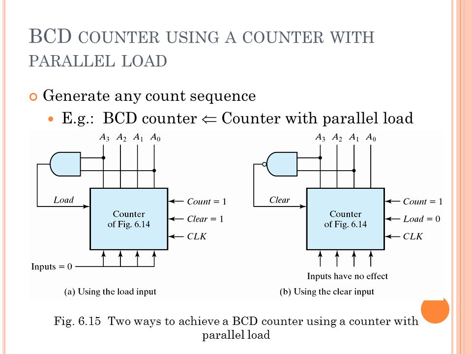 BCD counter using a counter with parallel load