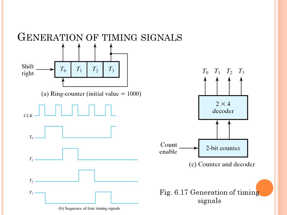 Generation of timing signals