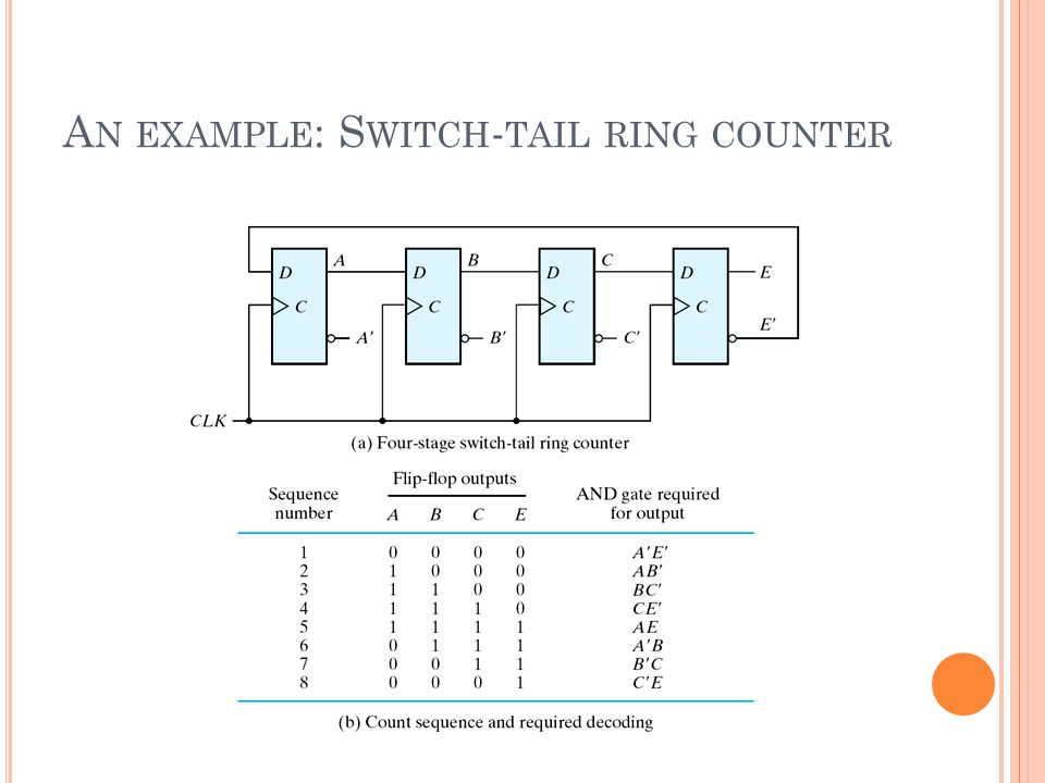 An example: Switch-tail ring counter