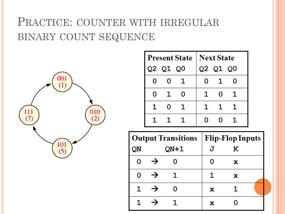 Practice: counter with irregular binary count sequence