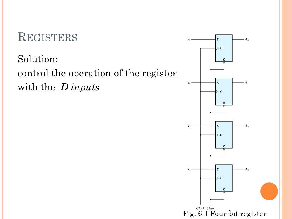 Registers Solution: control the operation of the register with the D inputs Fig.