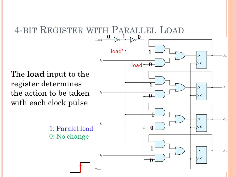 4-bit Register with Parallel Load