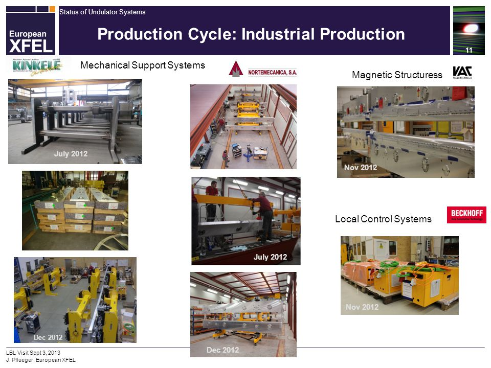 Production Cycle: Industrial Production