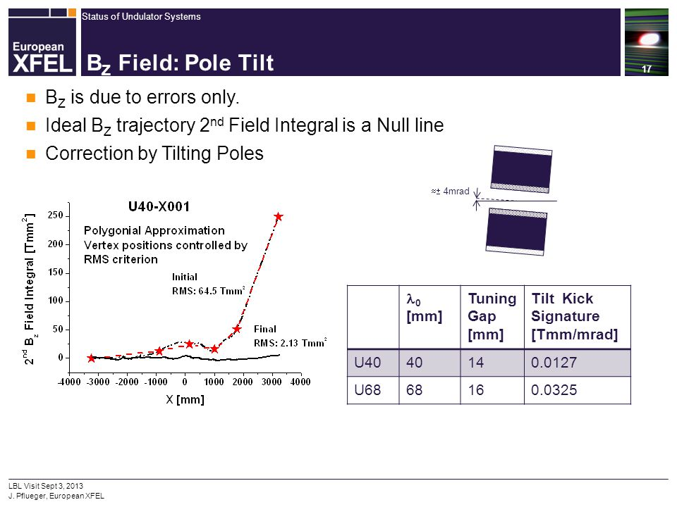 BZ Field: Pole Tilt BZ is due to errors only.