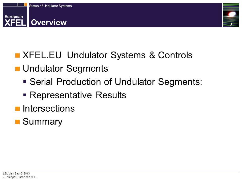 XFEL.EU Undulator Systems & Controls Undulator Segments