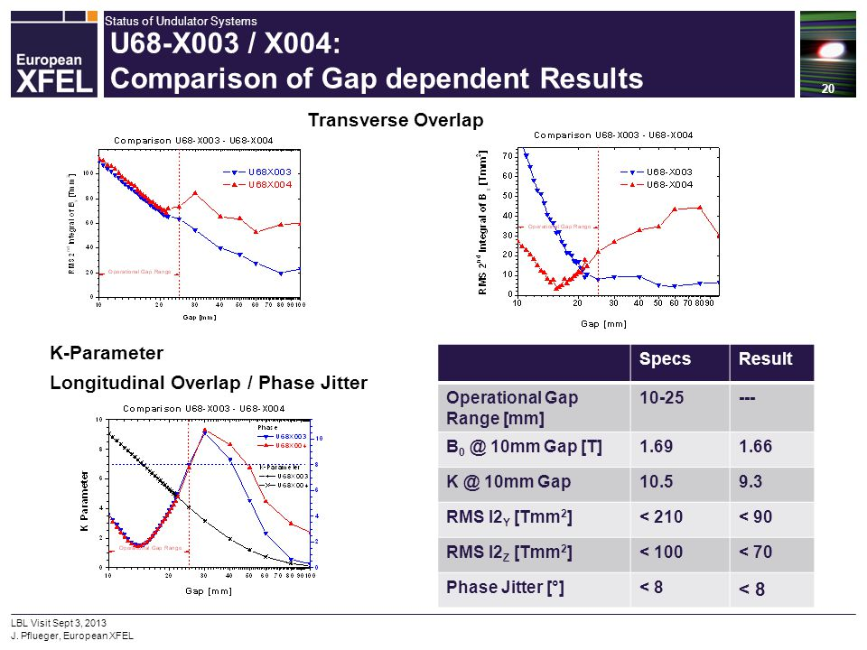 U68-X003 / X004: Comparison of Gap dependent Results