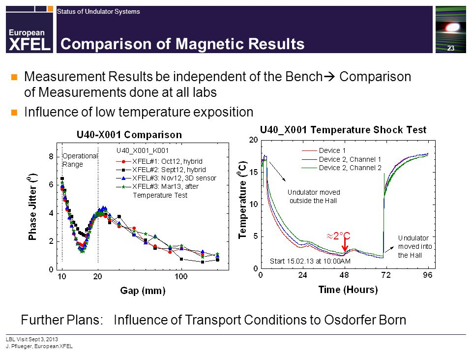 Comparison of Magnetic Results