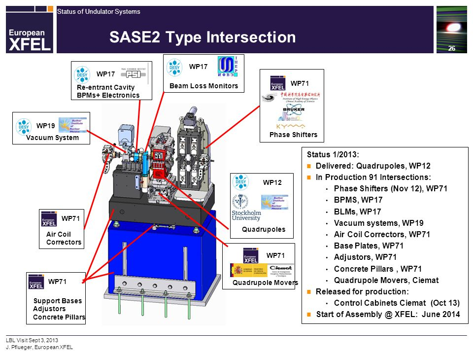 SASE2 Type Intersection